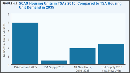 SCAG housing units in TSAs 2010.png