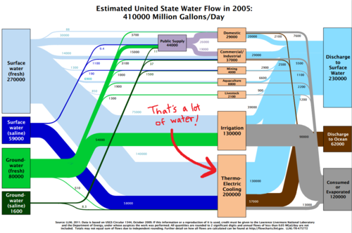Doe Says Climate Impacts Especially Water Scarcity Pose A Threat