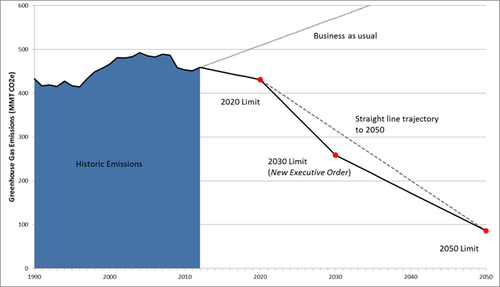 Thumbnail image for 2030 blog chart.png