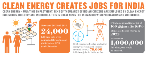 Thumbnail image for Clean Energy Jobs India.jpg