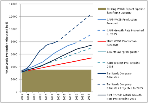 Tar Sands Growth Forecasts.png
