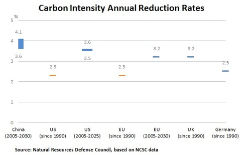 Carbon Intensity Annual Reduction Rates.jpg