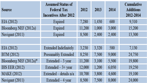 Job loss from PTC expiration.png
