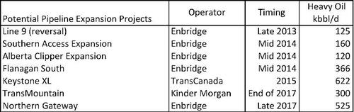 Pipeline Capacity Expansion Projects