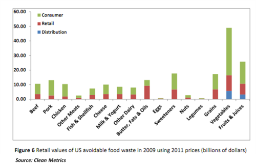 Retail food waste value.png