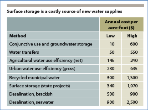 PPIC water pricing graph