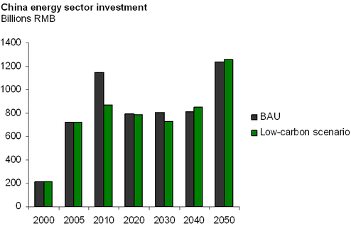 China Energy Section Investment scenarios
