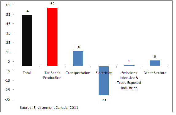Growth in tar sands emissions in Canada