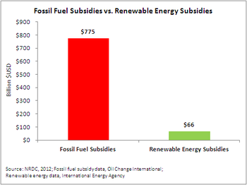 Fossil fuel subsidies vs renewable energy subsidies.PNG