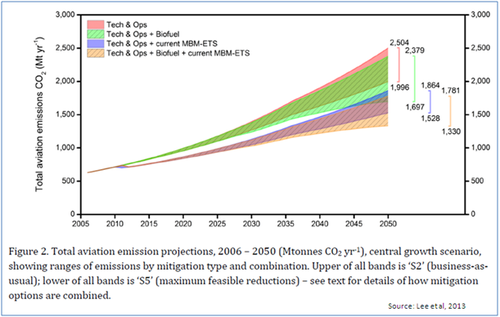 Aviation Emissions Growth with Measures.PNG