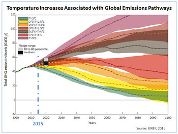 Emissions Pathways.png