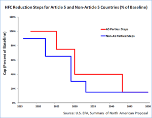 Phase-down Steps in North American HFC proposal.png