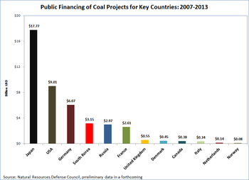 Coal Financing by Key Country.png