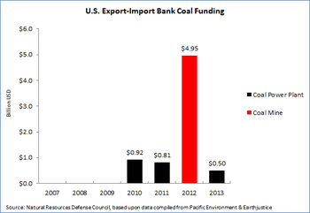 ExIm Coal Financing.png