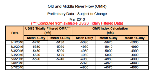 March OMR flow data.PNG