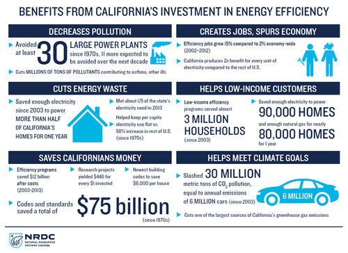 Benefits from CA's Investment in EE.png