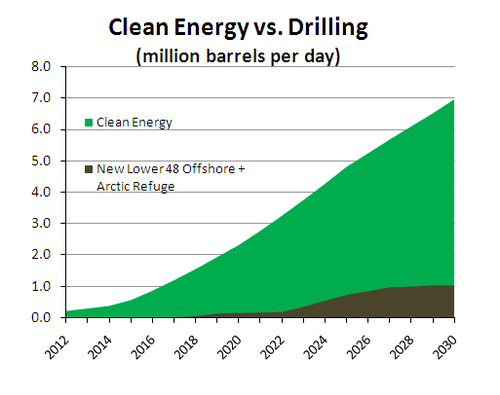 clean energy v drilling.PNG