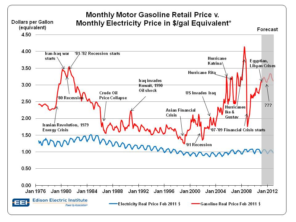 Gas Elec Price History Comparison Final.jpg