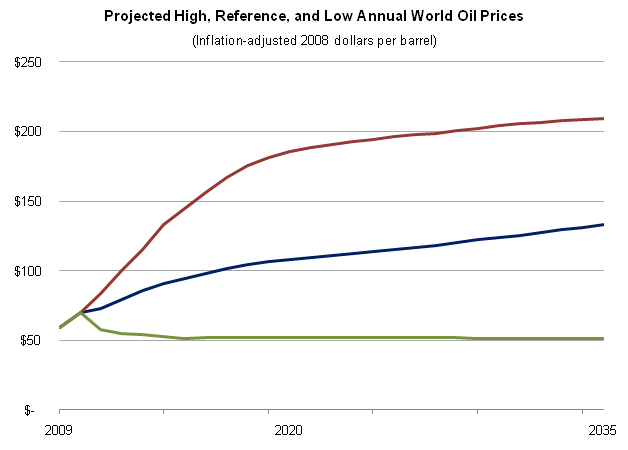 Oil Price Projections 2009-2035.PNG