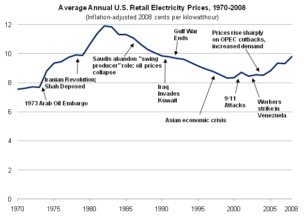 US Electricity Prices 1970-2008.PNG