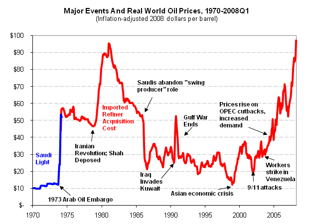 World Oil Prices 1970-2008.PNG