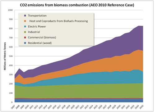 AEO biogenic emissions reference case.PNG