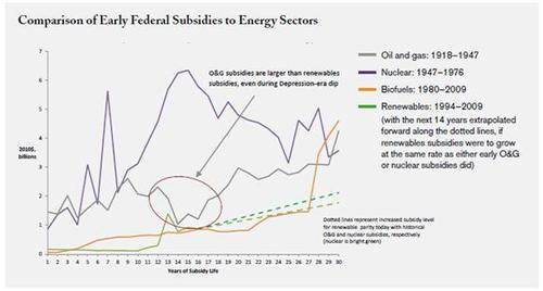 Fed energy subs over 60 yrs.JPG