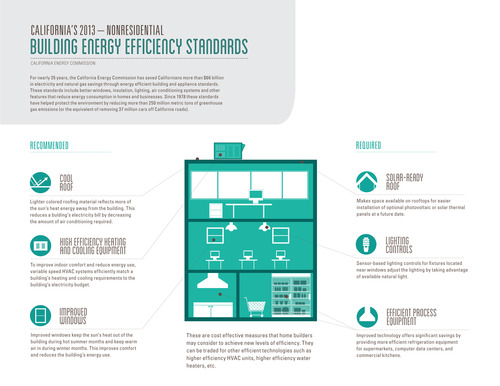 2013_Building_Standards_graphic_nonresidential.jpg