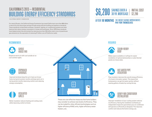 2013_Building_Standards_graphic_residential.jpg