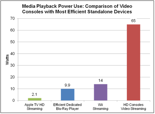 Media Playback power use.png