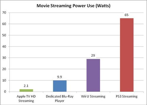 moving streaming power use.jpg