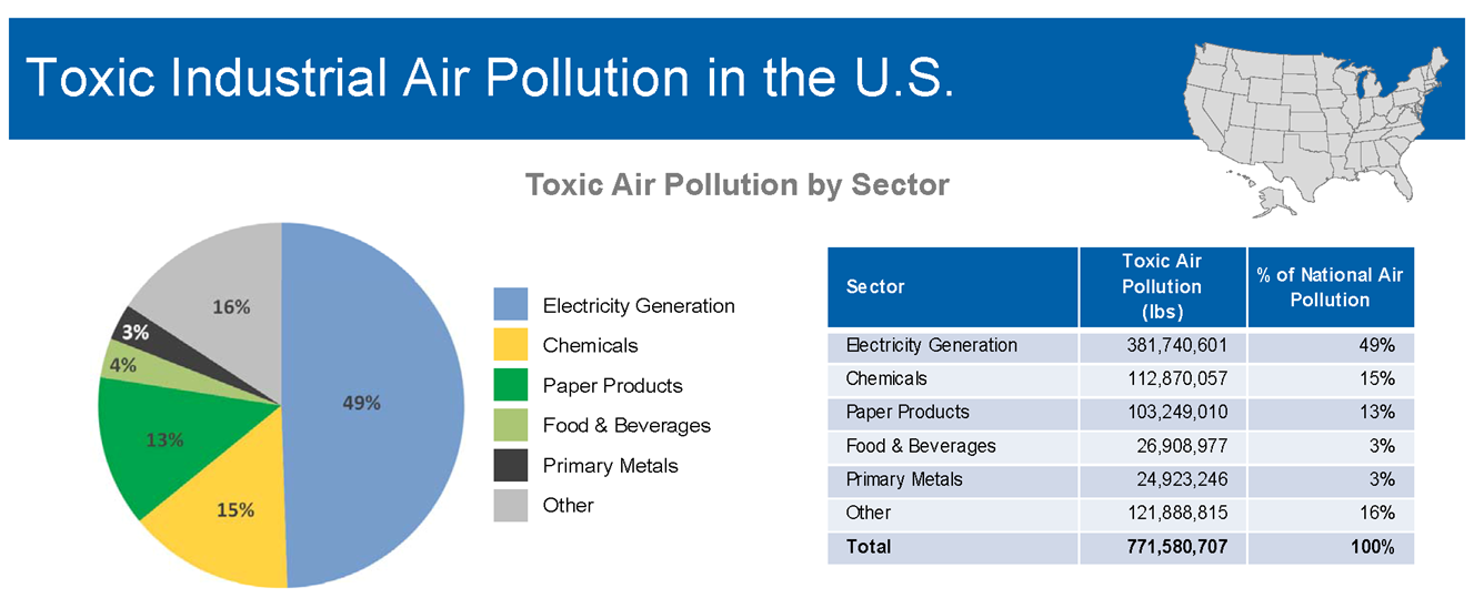 Power plants are the leading source of industrial air toxics