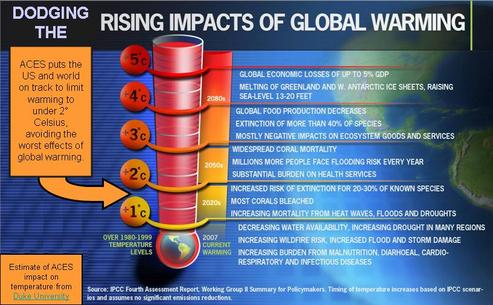 global warming impacts world What is global warming global warming is the average temperature of earth has increases since 1950 until now the temperature continuing increasing global warming can also refers to climate change that causes an increase in the average of temperature however global warming are causes by natural.