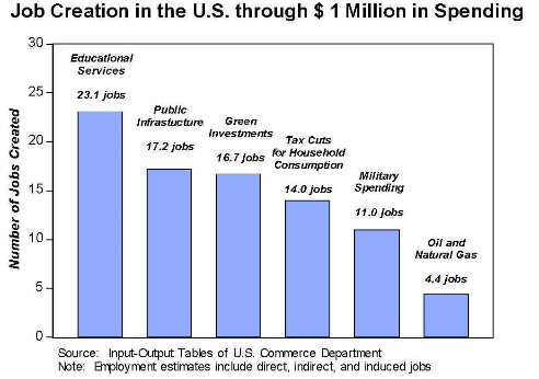 Chart comparing job creation by investment
