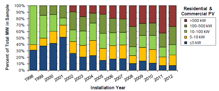 Solar project size breakdown 1998 to 2012