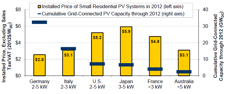 International comparison of U.S. to other large solar markets