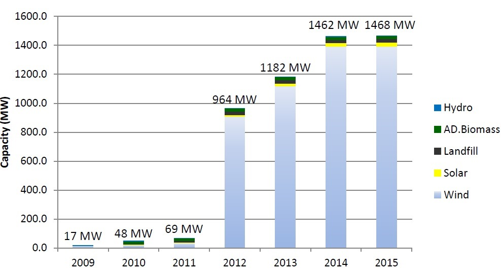 Renewable Resource Deployments Under the Current Michigan RPS 2009 to 2014 (Projected)