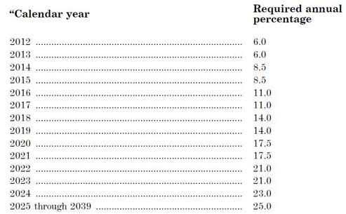RES schedule to 2025