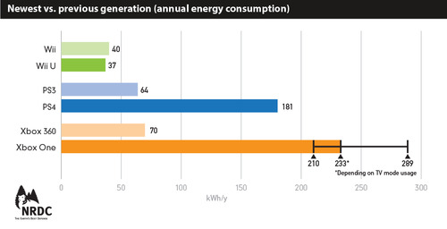 Newest vs previous generation (annual energy consumption)