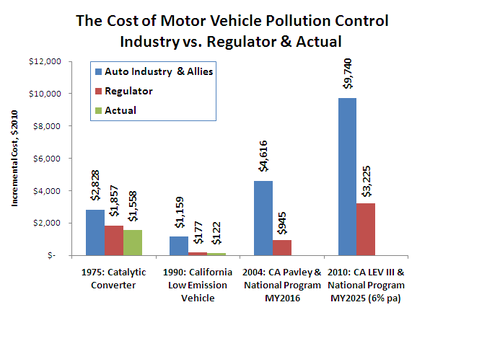 Cost of MV Control 6.29.11.PNG