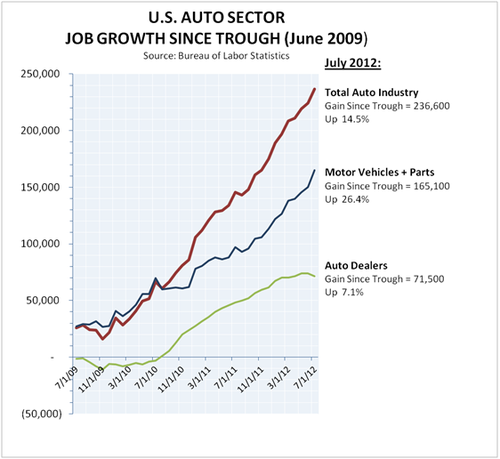 Thumbnail image for Auto Jobs July 2012.PNG