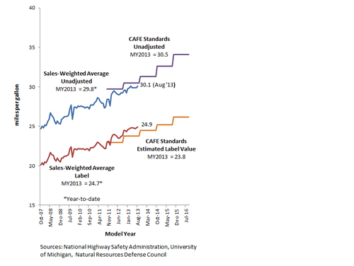 Fuel Economy Trends Aug 13.png