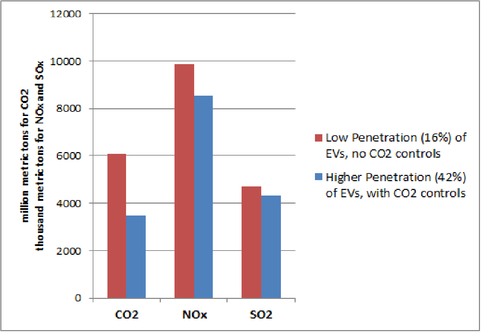 Nc State Ev Study 2017 V3 Png Shows How Electric Cars Can Cut Pollution