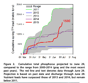 NOAA Lake Erie P Levels.png