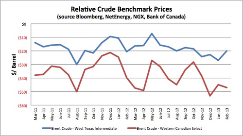 Graph 1 A Stevenson Blog Relative Crude Benchmark Prices.png