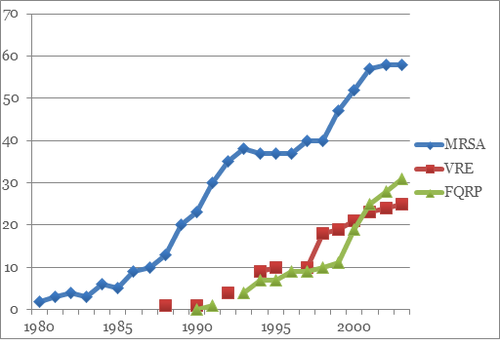 graph increase abx r infections.png