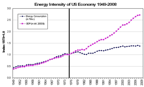 Energy Intensity of US Economy 1949-2008.jpg