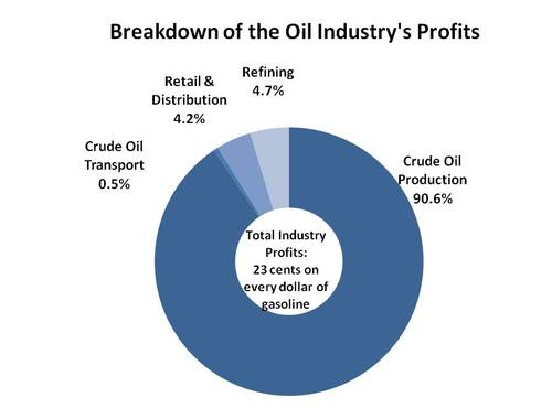 Breakdown of oil industry profits.jpg