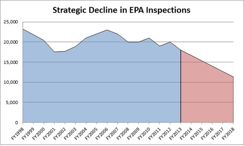 Thumbnail image for Strategic Decline in EPA Inspections.jpg
