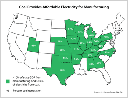 Coal provides affordable electricity for manufacturing.png